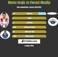 Marko Grujic vs Florent Muslija h2h player stats