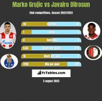 Marko Grujic vs Javairo Dilrosun h2h player stats