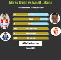 Marko Grujic vs Ismail Jakobs h2h player stats