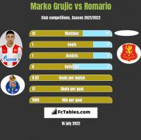 Marko Grujic vs Romario h2h player stats