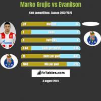 Marko Grujic vs Evanilson h2h player stats