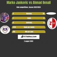 Marko Jankovic vs Ahmad Benali h2h player stats