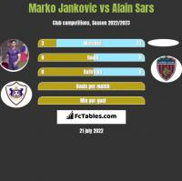 Marko Jankovic vs Alain Sars h2h player stats