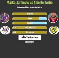 Marko Jankovic vs Alberto Gerbo h2h player stats