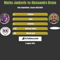 Marko Jankovic vs Alessandro Bruno h2h player stats