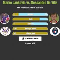 Marko Jankovic vs Alessandro De Vitis h2h player stats