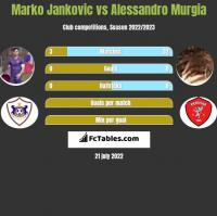 Marko Jankovic vs Alessandro Murgia h2h player stats