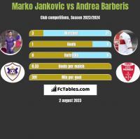 Marko Jankovic vs Andrea Barberis h2h player stats