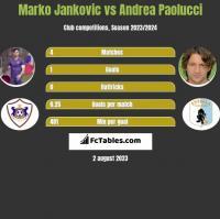 Marko Jankovic vs Andrea Paolucci h2h player stats