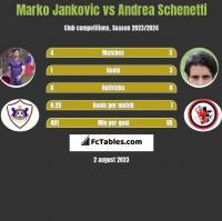 Marko Jankovic vs Andrea Schenetti h2h player stats