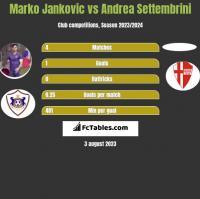 Marko Jankovic vs Andrea Settembrini h2h player stats