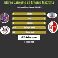 Marko Jankovic vs Antonio Mazzotta h2h player stats