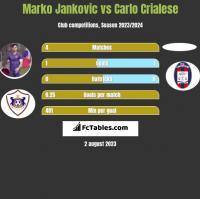 Marko Jankovic vs Carlo Crialese h2h player stats