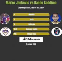 Marko Jankovic vs Danilo Soddimo h2h player stats