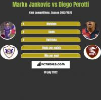 Marko Jankovic vs Diego Perotti h2h player stats