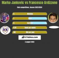 Marko Jankovic vs Francesco Ardizzone h2h player stats