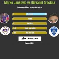 Marko Jankovic vs Giovanni Crociata h2h player stats