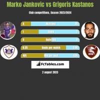 Marko Jankovic vs Grigoris Kastanos h2h player stats