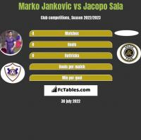 Marko Jankovic vs Jacopo Sala h2h player stats