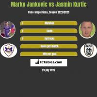 Marko Jankovic vs Jasmin Kurtic h2h player stats