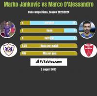 Marko Jankovic vs Marco D'Alessandro h2h player stats
