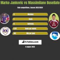 Marko Jankovic vs Massimilano Busellato h2h player stats