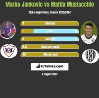 Marko Jankovic vs Mattia Mustacchio h2h player stats