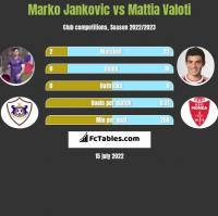 Marko Jankovic vs Mattia Valoti h2h player stats