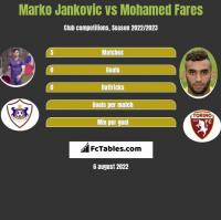 Marko Jankovic vs Mohamed Fares h2h player stats