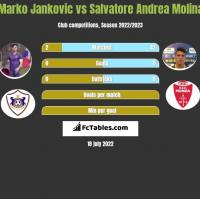 Marko Jankovic vs Salvatore Andrea Molina h2h player stats