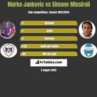 Marko Jankovic vs Simone Missiroli h2h player stats