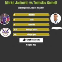 Marko Jankovic vs Tomislav Gomelt h2h player stats