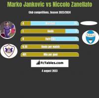 Marko Jankovic vs Niccolo Zanellato h2h player stats