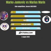 Marko Jankovic vs Marius Marin h2h player stats