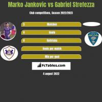 Marko Jankovic vs Gabriel Strefezza h2h player stats
