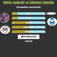 Marko Jankovic vs Salvatore Esposito h2h player stats