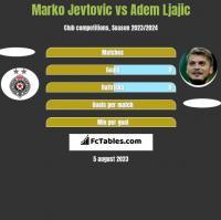 Marko Jevtovic vs Adem Ljajic h2h player stats