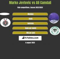 Marko Jevtovic vs Ali Camdali h2h player stats