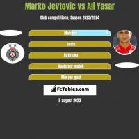 Marko Jevtovic vs Ali Yasar h2h player stats