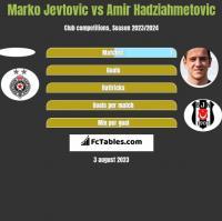 Marko Jevtovic vs Amir Hadziahmetovic h2h player stats