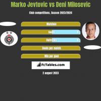 Marko Jevtovic vs Deni Milosevic h2h player stats