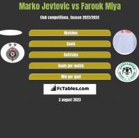 Marko Jevtovic vs Farouk Miya h2h player stats