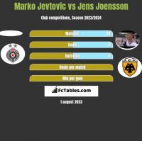 Marko Jevtovic vs Jens Joensson h2h player stats
