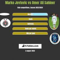 Marko Jevtovic vs Omer Ali Sahiner h2h player stats