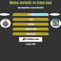 Marko Jevtovic vs Erdon Daci h2h player stats