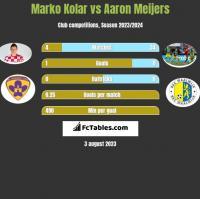 Marko Kolar vs Aaron Meijers h2h player stats