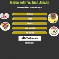 Marko Kolar vs Anco Jansen h2h player stats