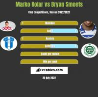 Marko Kolar vs Bryan Smeets h2h player stats
