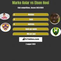 Marko Kolar vs Elson Hooi h2h player stats