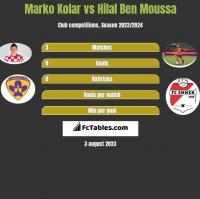Marko Kolar vs Hilal Ben Moussa h2h player stats